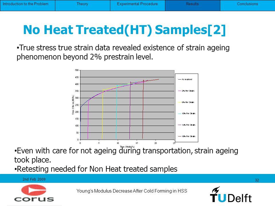 No Heat Treated(HT) Samples[2]